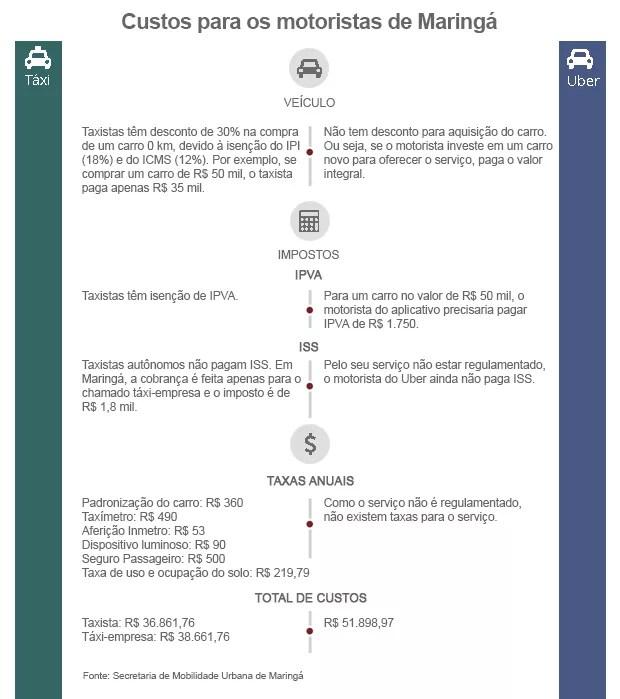 Gráfico comparação de custos Uber e táxis (Foto: Arte/RPC)