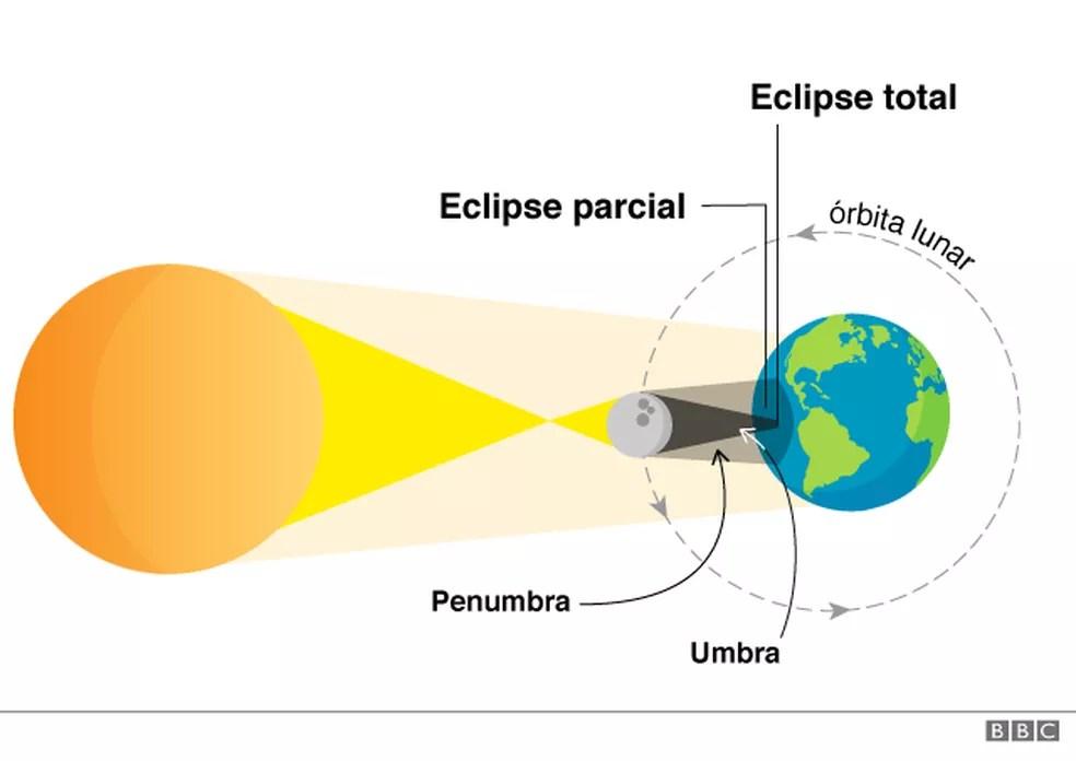 Arte sobre eclipse — Foto: Arte/BBC