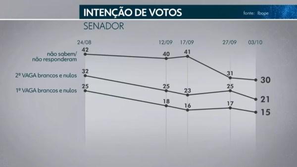 Ibope Senado - DF - 5 de 5 — Foto: TV Globo