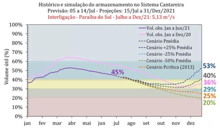 Prognóstico do Cemaden aponta para possibilidade de o Cantareira fechar 2021 operando com menos de 30% de sua capacidade — Foto: Reprodução