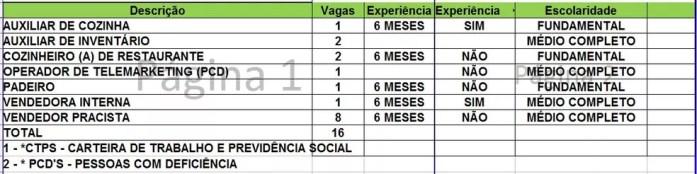 Sine oferta 16 vagas de emprego para Rio Branco nesta segunda-feira (11); confira a lista — Foto: Divulgação/Sine Acre