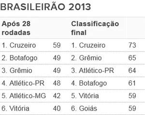 Tabela - G6 Brasileirão 2013 (Foto: Futdados / Globoesporte.com)