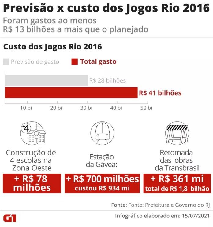 Custo das Olimpíadas do Rio — Foto: Arte G1