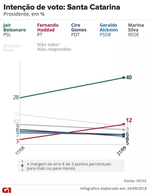 Pesquisa Ibope - evolução da intenção voto para presidente em Santa Catarina. — Foto: Arte/G1