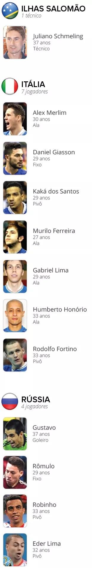 INFO_Brasileiros_Liga_Mundial_Futsal-2 (Foto: infoesporte)