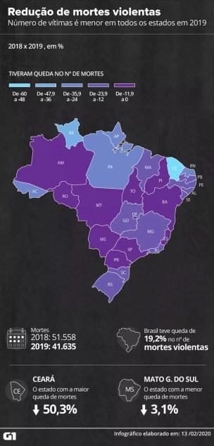 Todos os estados do país registram redução no número de assassinatos — Foto: Aparecido Gonçalves/G1