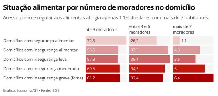 Quanto maior o número de moradores, menor a garantia de alimentação de qualidade e em quantidade suficiente. — Foto: Economia/G1