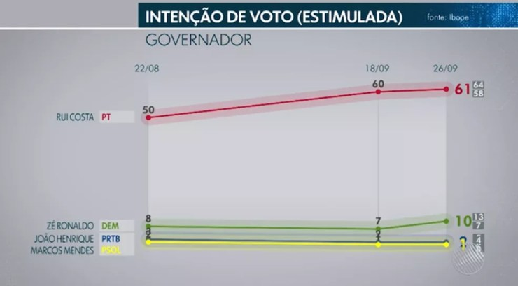Ibope governador - Bahia — Foto: TV Bahia/Reprodução