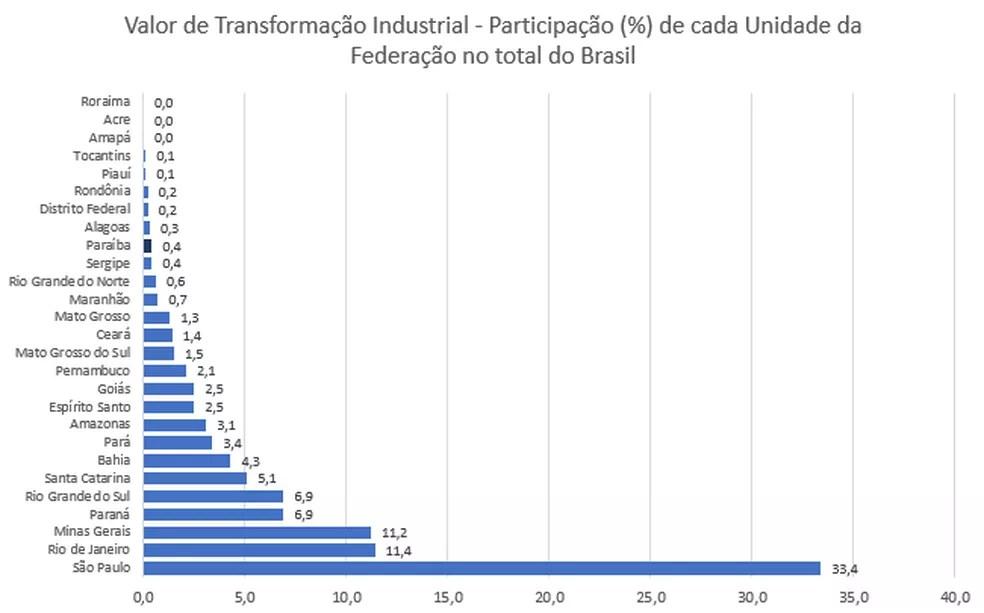 Indústria na Paraíba perde mais de 2,3 mil postos de trabalho em um ano, diz IBGE — Foto: IBGE/Divulgação
