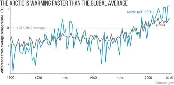Aumento de temperatura no Ártico, comparado com média dos últimos 30 anos (Foto: NOAA)