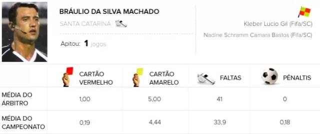 INFO ÁRBITROS - Bráulio da Silva Machado - São Paulo x Sport (Foto: Editoria de Arte)