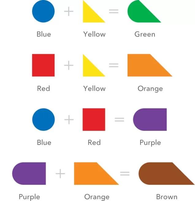 como funciona o esquema de cores (Foto: reprodução)