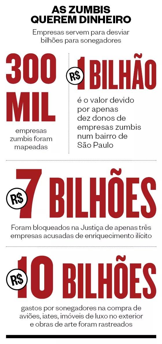 AS ZUMBIS QUEREM DINHEIRO Empresas servem para desviar bilhões para sonegadores (Foto: Revista ÉPOCA)