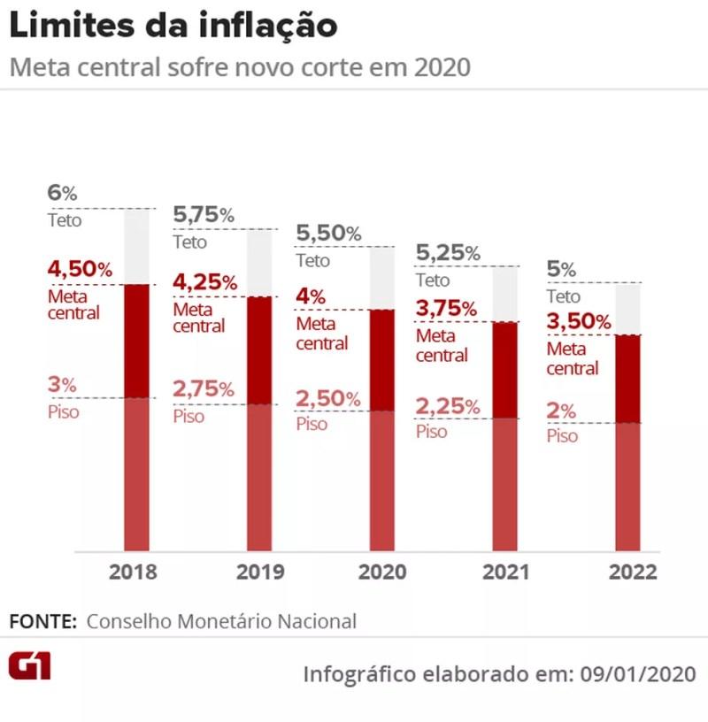 Metas para a inflação estabelecidas pelo Banco Central — Foto: Aparecido Gonçalves/Arte G1