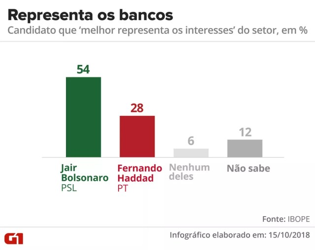 Pesquisa Ibope - Candidato que melhor representa os interesses dos bancos — Foto: Arte/G1