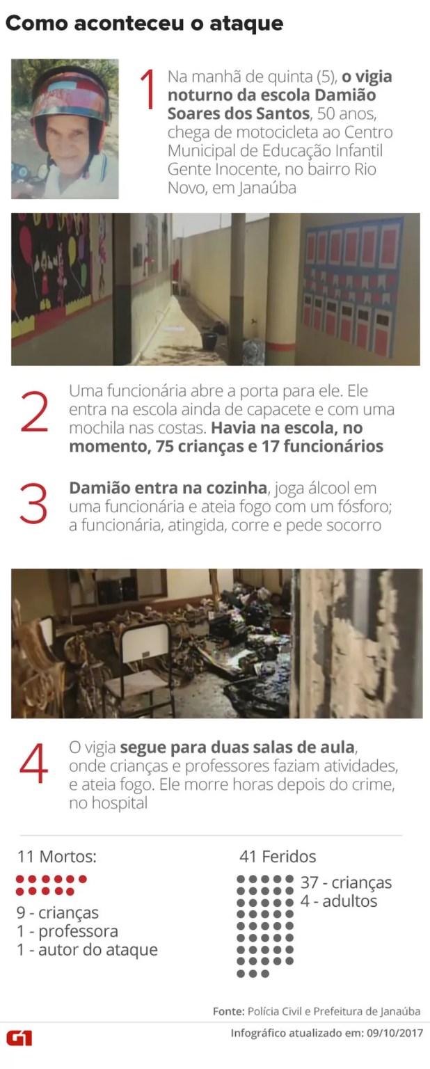 Ataque a creche de Janaúba (Foto: Editoria de Arte/G1)