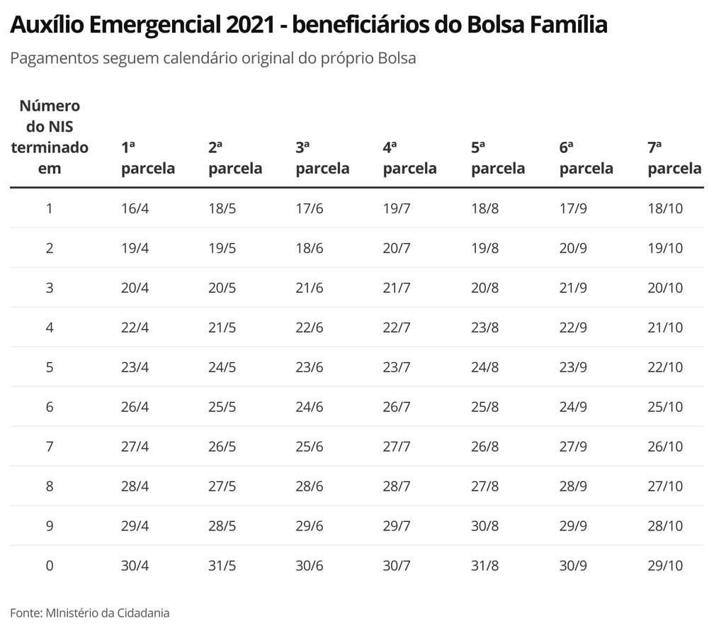 Auxílio Emergencial 2021 - beneficiários do Bolsa Família — Foto: Economia G1