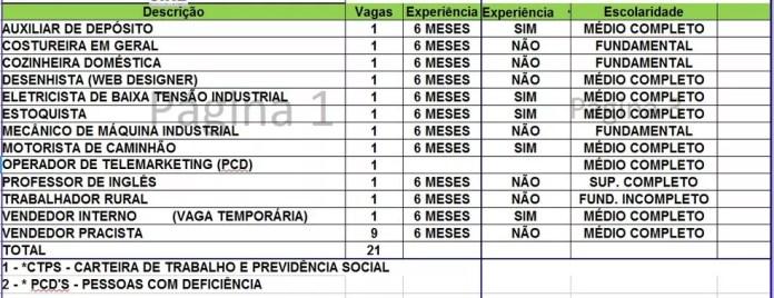 Sine Acre oferta 21 vagas de emprego nesta terça-feira (6). — Foto: Divulgação/Sone Acre