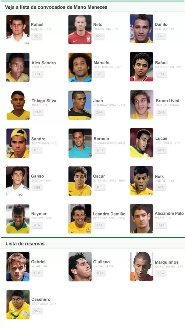 lista convocados Seleção Brasileira olimpíadas reservas correto 2 (Foto: Editoria de Arte / Globoesporte.com)