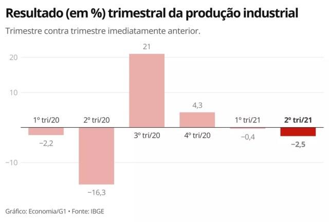 Indústria tem queda na produção pelo segundo trimestre consecutivo — Foto: Economia/G1