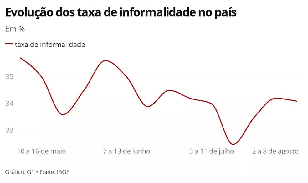 Informalidade se mantém estável, segundo o IBGE — Foto: Economia/G1