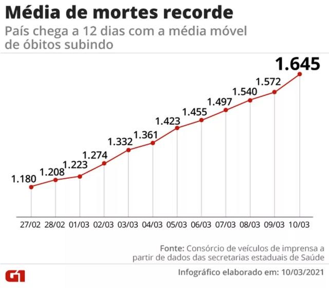 Média móvel bate recorde de alta há 12 dias — Foto: Arte G1