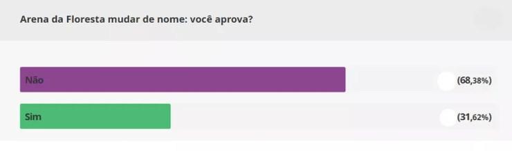 Resultado final enquete mudança nome Arena da Floresta — Foto: Reprodução/GloboEsporte.com