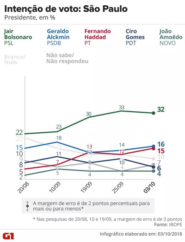 Pesquisa Ibope - São Paulo - Evolução da intenção de voto para presidente no estado — Foto: Arte/G1