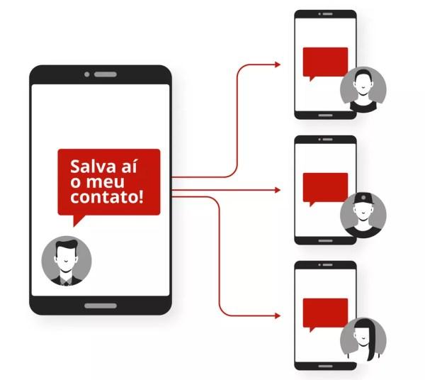 Um candidato pode pedir a você que salve o contato dele para depois enviar mensagens por listas de transmissão no WhatsApp (Foto: Alexandre Mauro/G1)