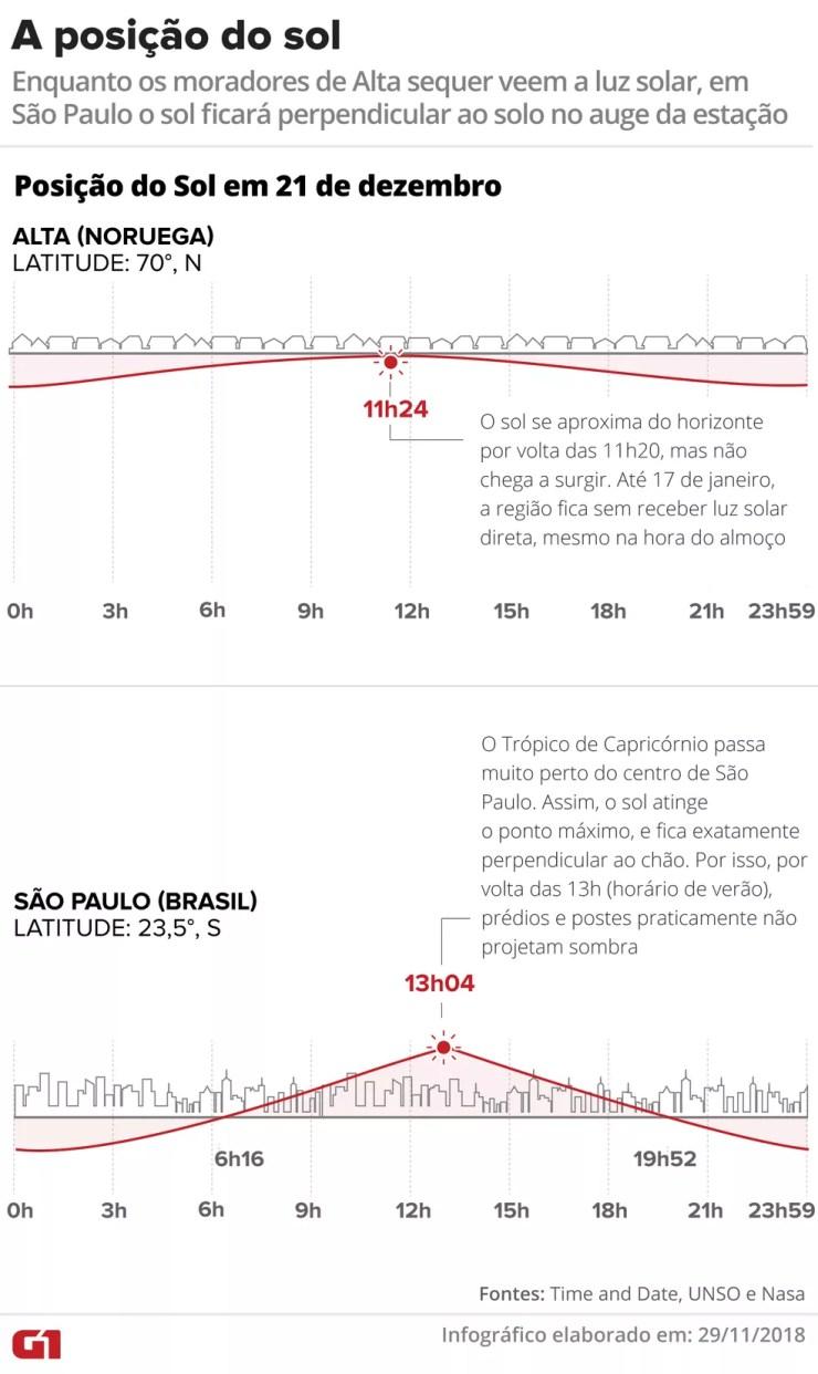 A posição do sol em Alta e em São Paulo ao longo de 21 de dezembro, dia do solstício de verão no Hemisfério Sul — Foto: Karina Almeida e Alexandre Mauro/G1