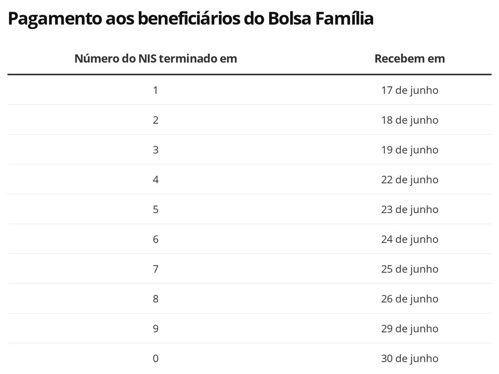 Calendário de saques da terceira parcela do auxílio emergencial para quem faz parte do Bolsa Família — Foto: Editoria de Economia/G1