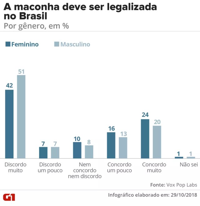 Legalização da maconha no Brasil - por gênero — Foto: G1