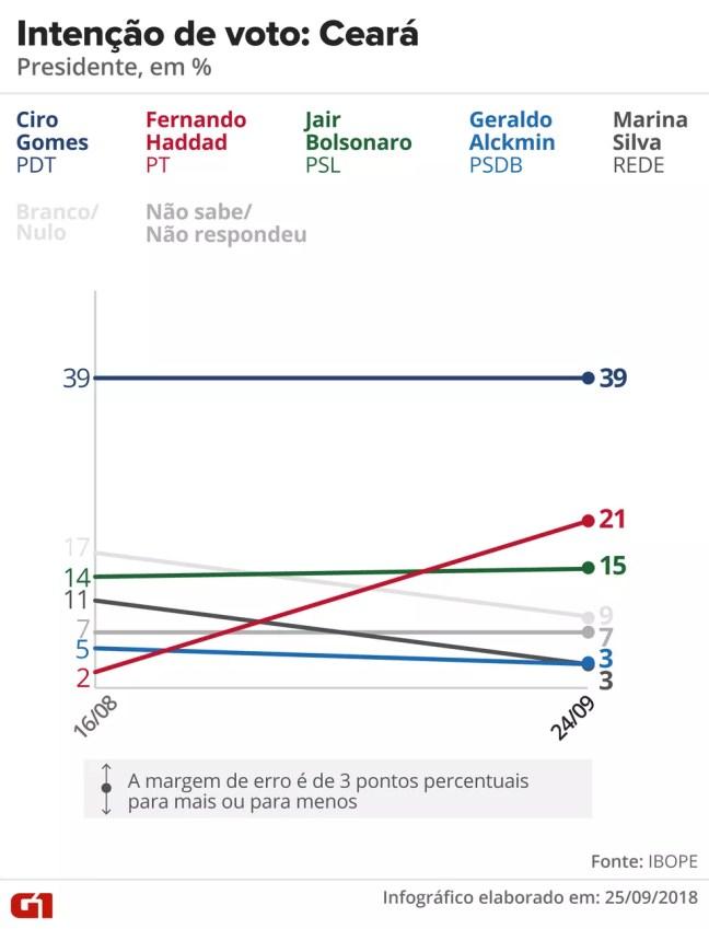Pesquisa Ibope - Evolução da intenção de voto para presidente no Ceará — Foto: Arte/G1
