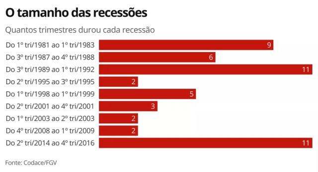 Tamanho das recessões — Foto: Economia G1