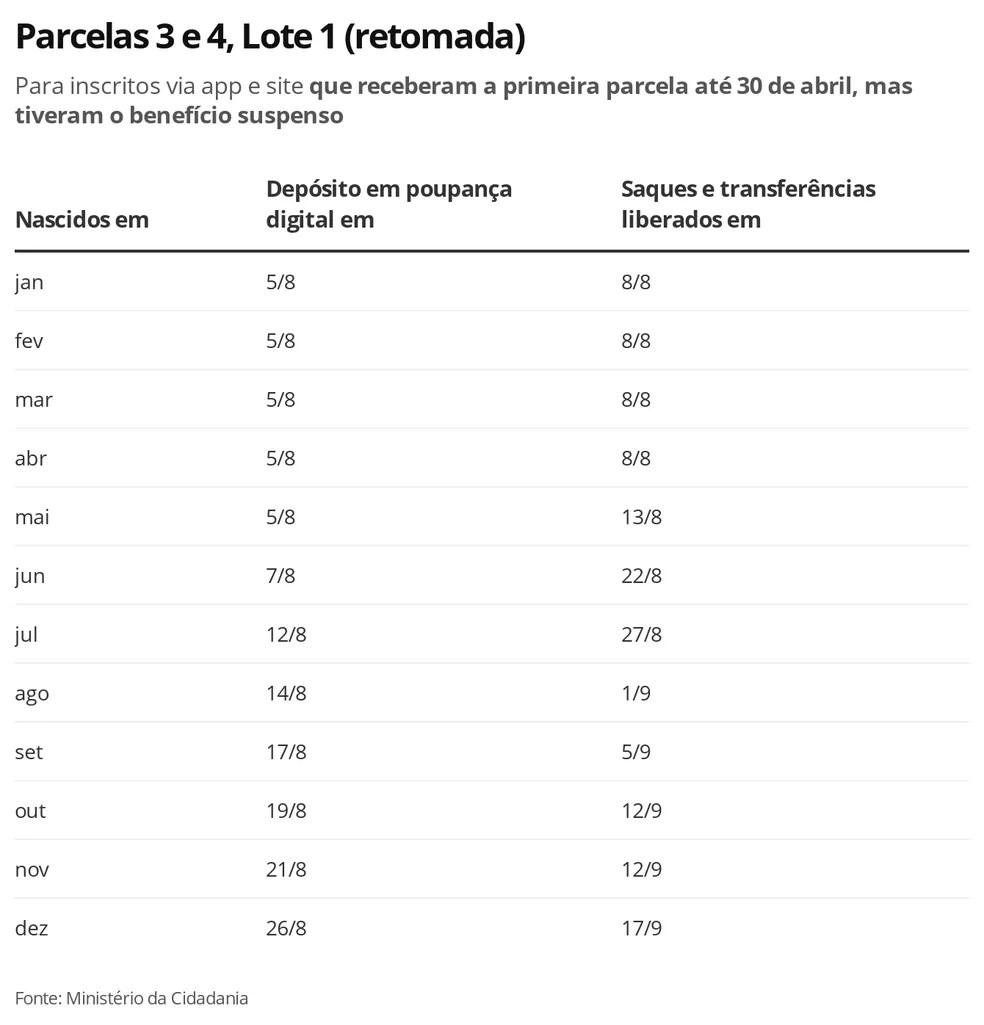 Auxílio Emergencial, Lote 1 (retomada), Parcelas 3 e 4 — Foto: Economia G1