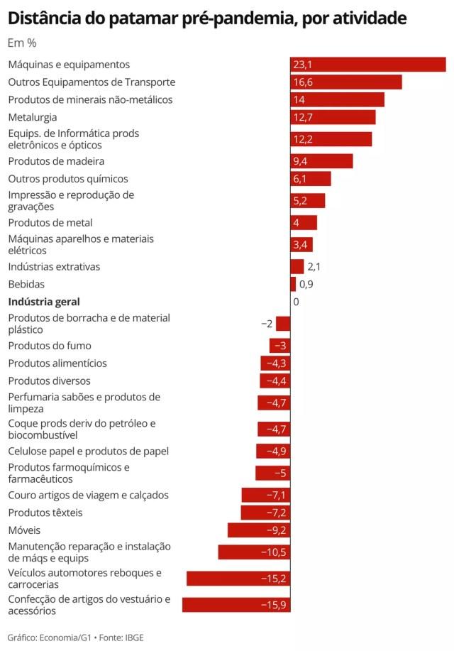 Em junho, maioria das atividades industriais tinham patamar de produção abaixo do nível pré-pandemia — Foto: Economia/G1