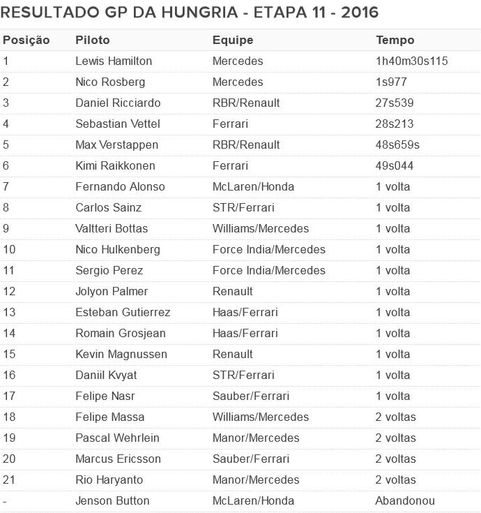 Resultado GP da Hungria (Foto: .)