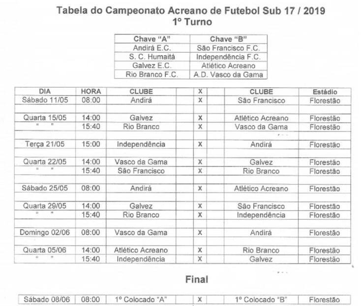 Tabela do 1º turno do Campeonato Acreano Sub-17 2019 — Foto: Divulgação/FFAC