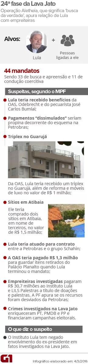 ARTE - 24ª FASE DA OPERAÇÃO LAVA JATO (Foto: Arte/G1)
