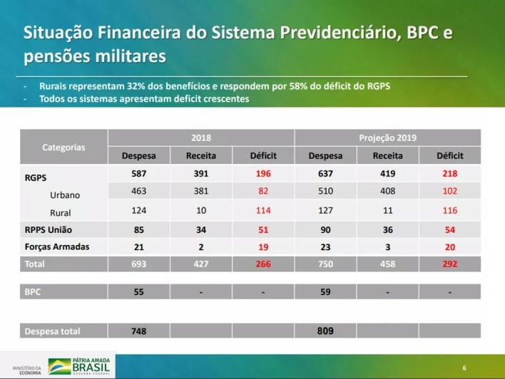 Dados sobre situação do Sistema Previdenciário apresentados em proposta do governo para reforma — Foto: Reprodução/Ministério da Economia