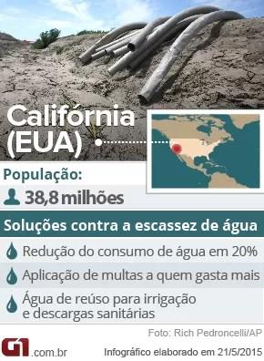 Dados da Califórnia e suas tecnologias contra a escassez de água (Foto: G1)