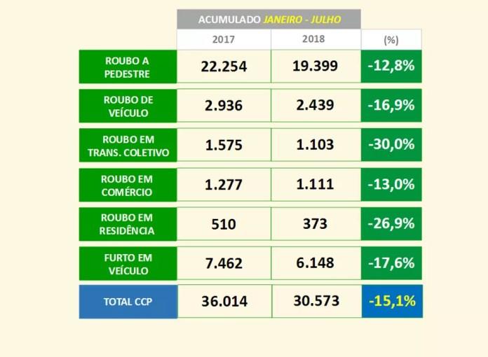 Dados da SSP mostram a redução de crimes contra o patrimônio de janeiro a julho de 2018 (Foto: SSP/Divulgação)
