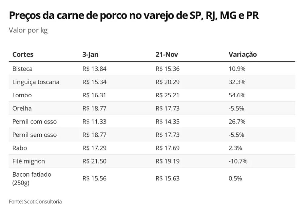 Variação de preços da carne de porco — Foto: G1 Agro