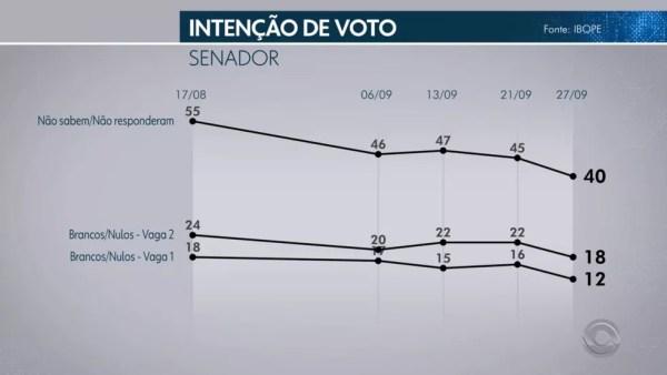 Pesquisa Ibope para senador no Rio Grande do Sul em 28/09 — Foto: Reprodução/TV Globo