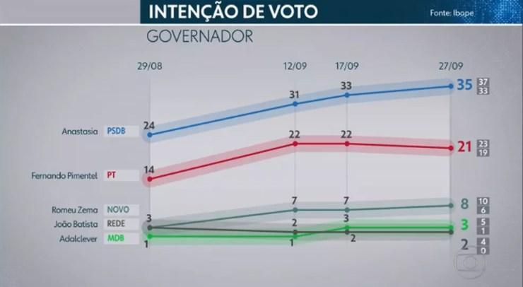 Ibope governador - Minas Gerais — Foto: TV Globo/Reprodução