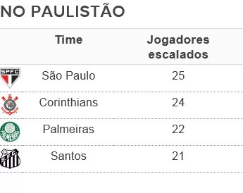 Tabela jogadores São Paulo Paulistão (Foto: Arte: GloboEsporte.com)