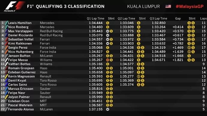 Confira o grid de largada para o GP da Malásia 2016 (Foto: Divulgação)