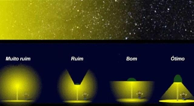 A iluminação deixaria de atrapalhar observatórios caso as lâmpadas propagassem a luz para baixo (Foto: Saulo/BBC)
