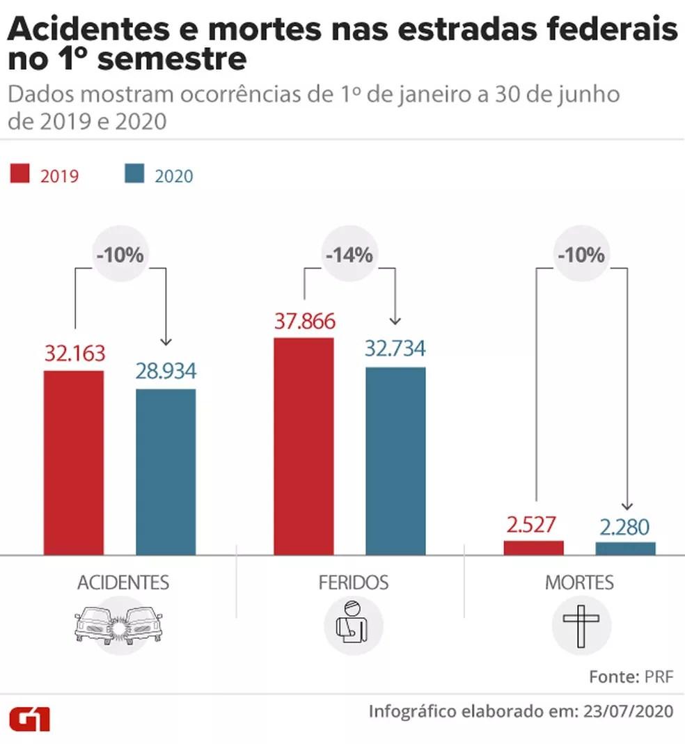 Balanço dos acidentes em estradas federais no 1º semestre de 2020 e 2019 — Foto: Aparecido Gonçalves/Rafael Miotto/G1