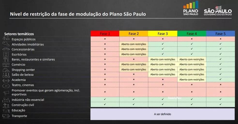Plano do governo de São Paulo para flexibilização da quarentena no estado — Foto: Governo de São Paulo/Divulgação
